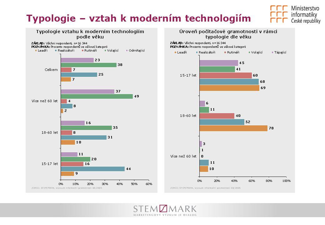 Typologie – vztah k moderním technologiím