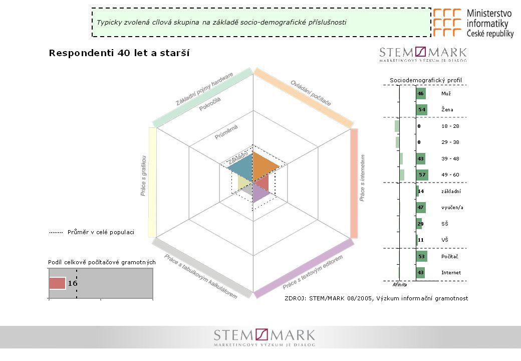 Typicky zvolená cílová skupina na základě socio-demografické příslušnosti
