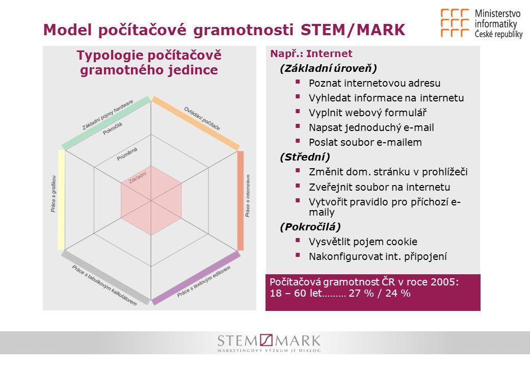 Model počítačové gramotnosti STEM/MARK Typologie počítačově gramotného jedince Např.: Internet (Základní úroveň)  Poznat internetovou adresu  Vyhled