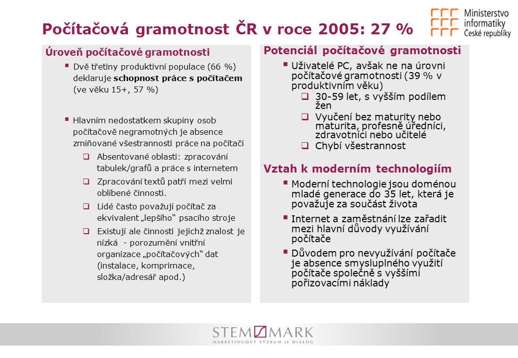 Počítačová gramotnost ČR v roce 2005: 27 % Úroveň počítačové gramotnosti  Dvě třetiny produktivní populace (66 %) deklaruje schopnost práce s počítačem (ve věku 15+, 57 %)  Hlavním nedostatkem skupiny osob počítačově negramotných je absence zmiňované všestrannosti práce na počítači  Absentované oblasti: zpracování tabulek/grafů a práce s internetem  Zpracování textů patří mezi velmi oblíbené činnosti.