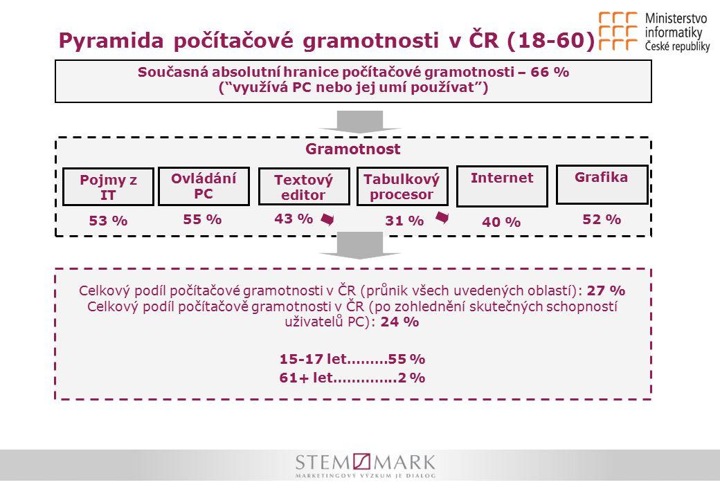 Pyramida počítačové gramotnosti v ČR (18-60) Současná absolutní hranice počítačové gramotnosti – 66 % ( využívá PC nebo jej umí používat ) Gramotnost Textový editor Pojmy z IT Tabulkový procesor Ovládání PC Grafika 53 % 55 % 43 % 31 % Internet 40 % 52 % Celkový podíl počítačové gramotnosti v ČR (průnik všech uvedených oblastí): 27 % Celkový podíl počítačově gramotnosti v ČR (po zohlednění skutečných schopností uživatelů PC): 24 % 15-17 let………55 % 61+ let…………..2 %