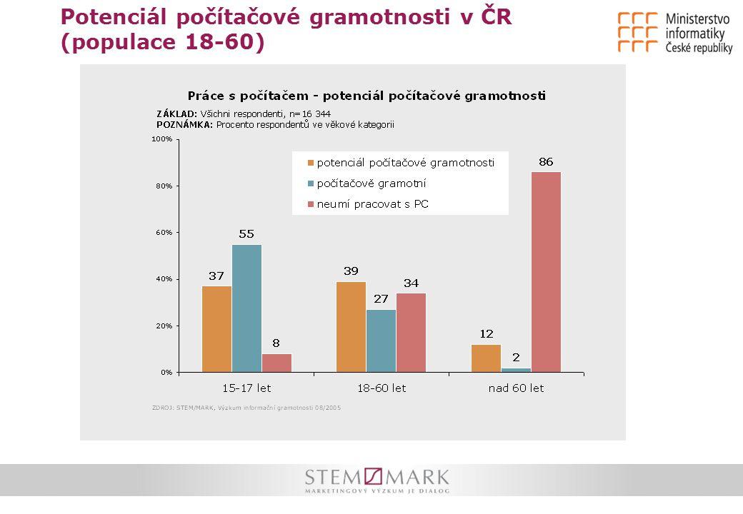 Potenciál počítačové gramotnosti v ČR (populace 18-60)