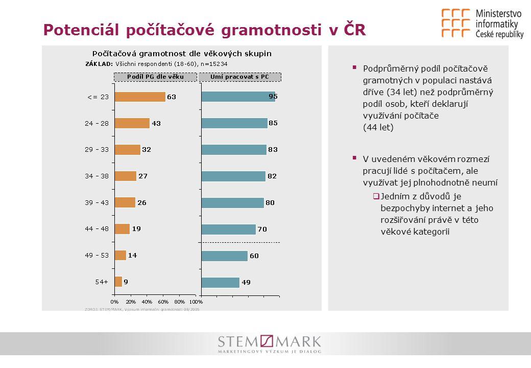 Potenciál počítačové gramotnosti v ČR  Podprůměrný podíl počítačově gramotných v populaci nastává dříve (34 let) než podprůměrný podíl osob, kteří de