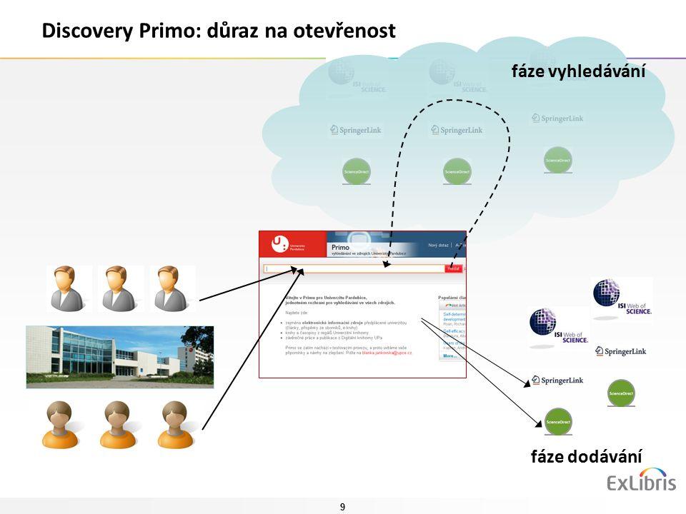 9 fáze vyhledávání fáze dodávání Discovery Primo: důraz na otevřenost