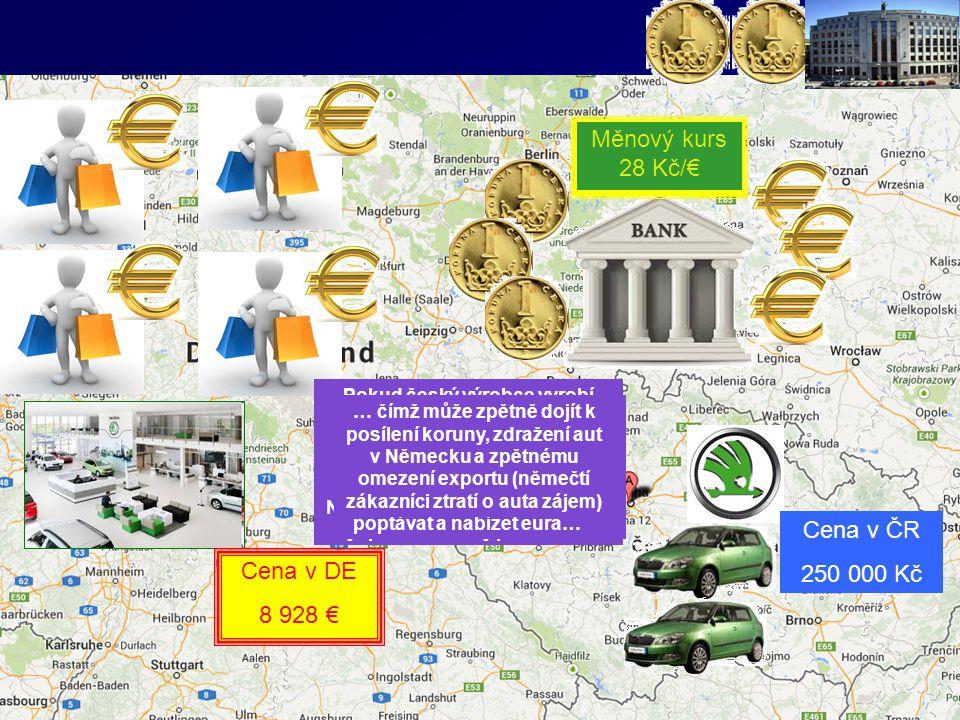 Vliv změny (oslabení) kursu na zahraniční obchod a následný vliv zvýšeného exportu na měnový kurs Měnový kurs 25 Kč/€ Cena v ČR 250 000 Kč Cena v DE 1
