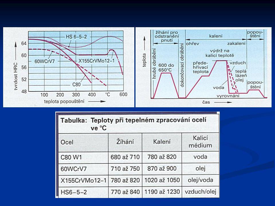 Postup při kalení Odstranění vnitřního pnutí – žíhání při teplotě 600°C až 650°C Odstranění vnitřního pnutí – žíhání při teplotě 600°C až 650°C Provedou se dokončovací operace – obráběním – technologický postup Provedou se dokončovací operace – obráběním – technologický postup Ohřátí výrobku na kalící teplotu – prodlevy – výdrž na kalící teplotě Ohřátí výrobku na kalící teplotu – prodlevy – výdrž na kalící teplotě Podle druhu oceli následuje ochlazení v kalícím mediu Podle druhu oceli následuje ochlazení v kalícím mediu Pak následuje popouštění – v závislosti na požadovanou tvrdost Pak následuje popouštění – v závislosti na požadovanou tvrdost Výrobek lze obrábět broušením Výrobek lze obrábět broušením