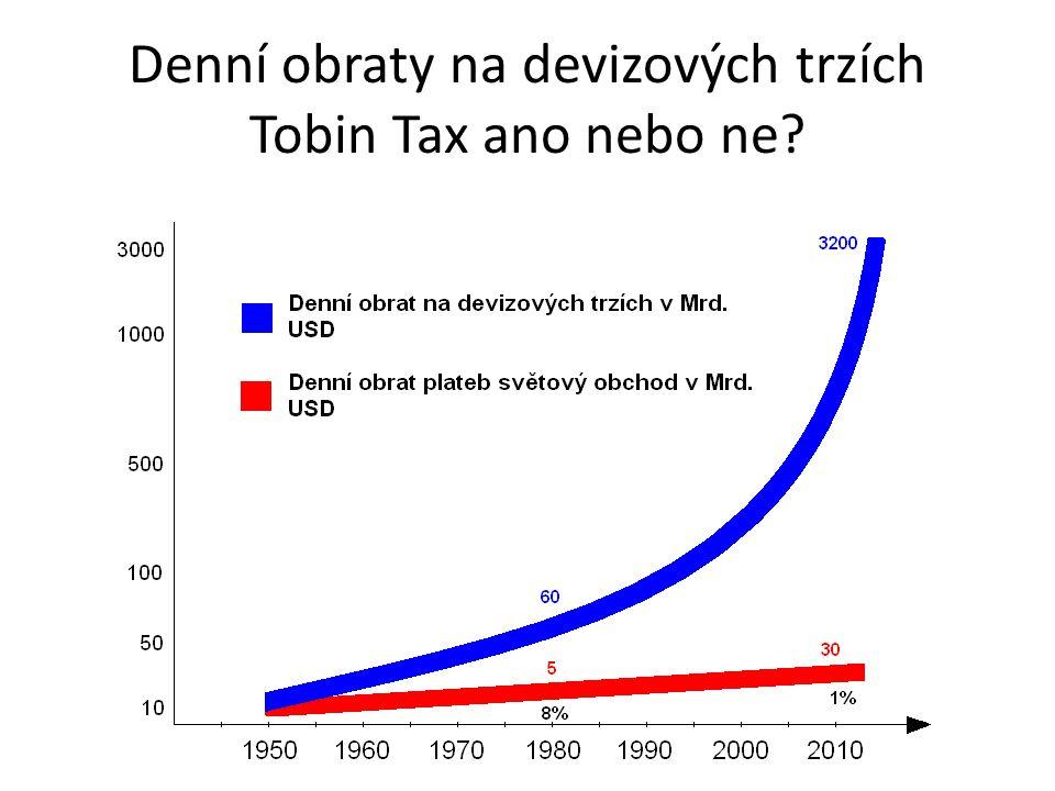 Denní obraty na devizových trzích Tobin Tax ano nebo ne