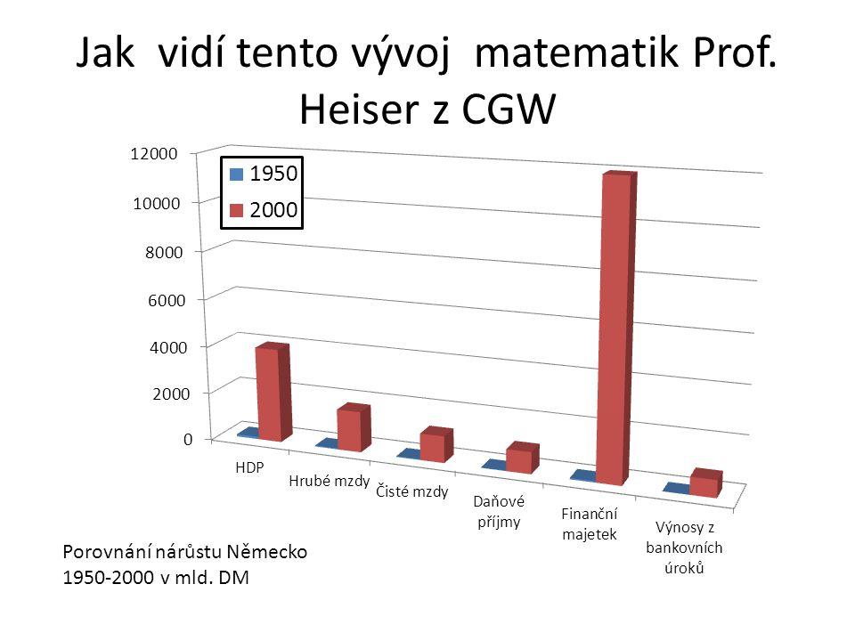 Jak vidí tento vývoj matematik Prof. Heiser z CGW Porovnání nárůstu Německo 1950-2000 v mld. DM