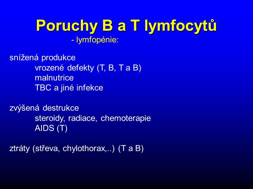Poruchy B a T lymfocytů snížená produkce vrozené defekty (T, B, T a B) malnutrice TBC a jiné infekce zvýšená destrukce steroidy, radiace, chemoterapie AIDS (T) ztráty (střeva, chylothorax,..) (T a B) - lymfopénie: