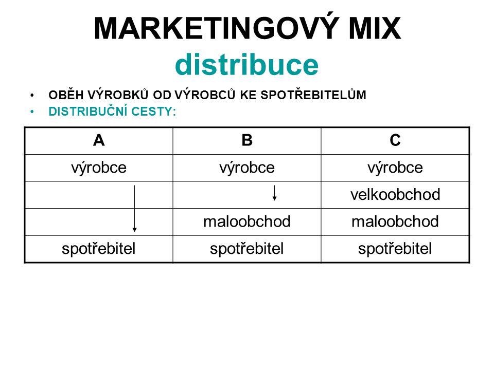 MARKETINGOVÝ MIX distribuce OBĚH VÝROBKŮ OD VÝROBCŮ KE SPOTŘEBITELŮM DISTRIBUČNÍ CESTY: ABC výrobce velkoobchod maloobchod spotřebitel