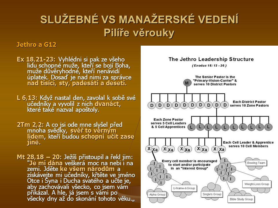 SLUŽEBNÉ VS MANAŽERSKÉ VEDENÍ Pilíře věrouky Jethro a G12 Ex 18,21-23: Vyhlédni si pak ze všeho lidu schopné muže, kteří se bojí Boha, muže důvěryhodné, kteří nenávidí úplatek.