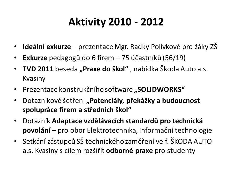 Aktivity 2010 - 2012 Ideální exkurze – prezentace Mgr.