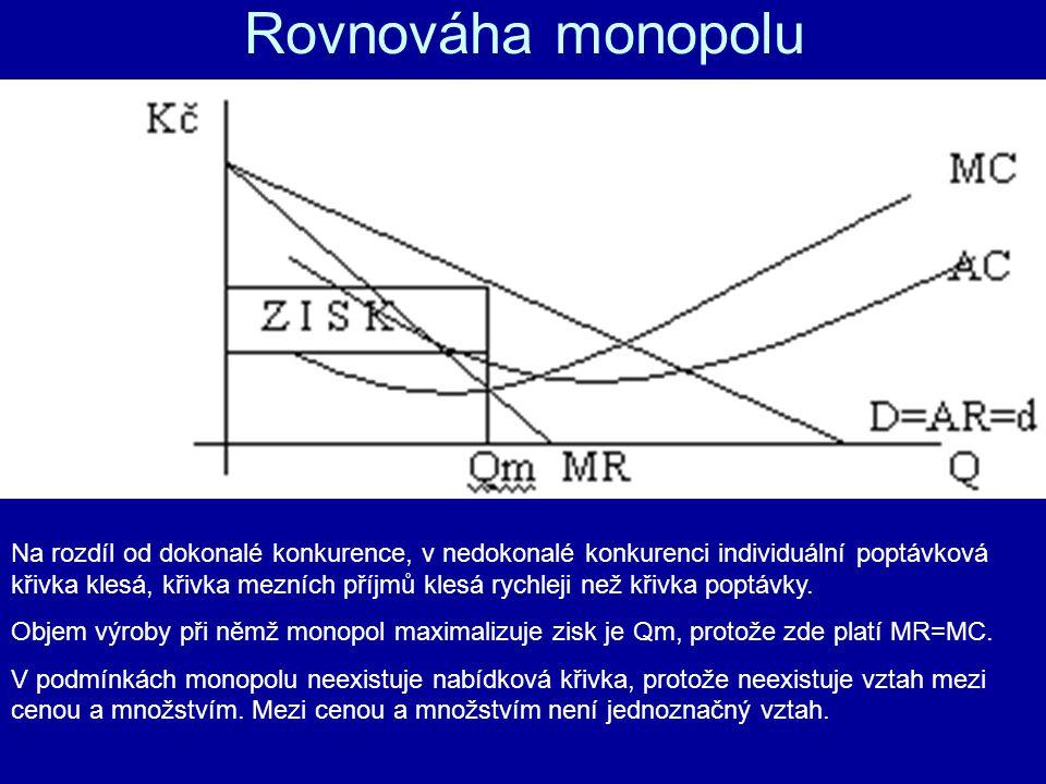 Rovnováha monopolu Na rozdíl od dokonalé konkurence, v nedokonalé konkurenci individuální poptávková křivka klesá, křivka mezních příjmů klesá rychlej