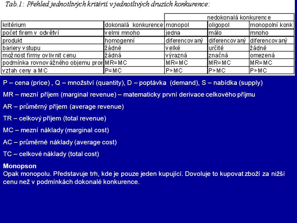 P – cena (price), Q – množství (quantity), D – poptávka (demand), S – nabídka (supply) MR – mezní příjem (marginal revenue) – matematicky první deriva