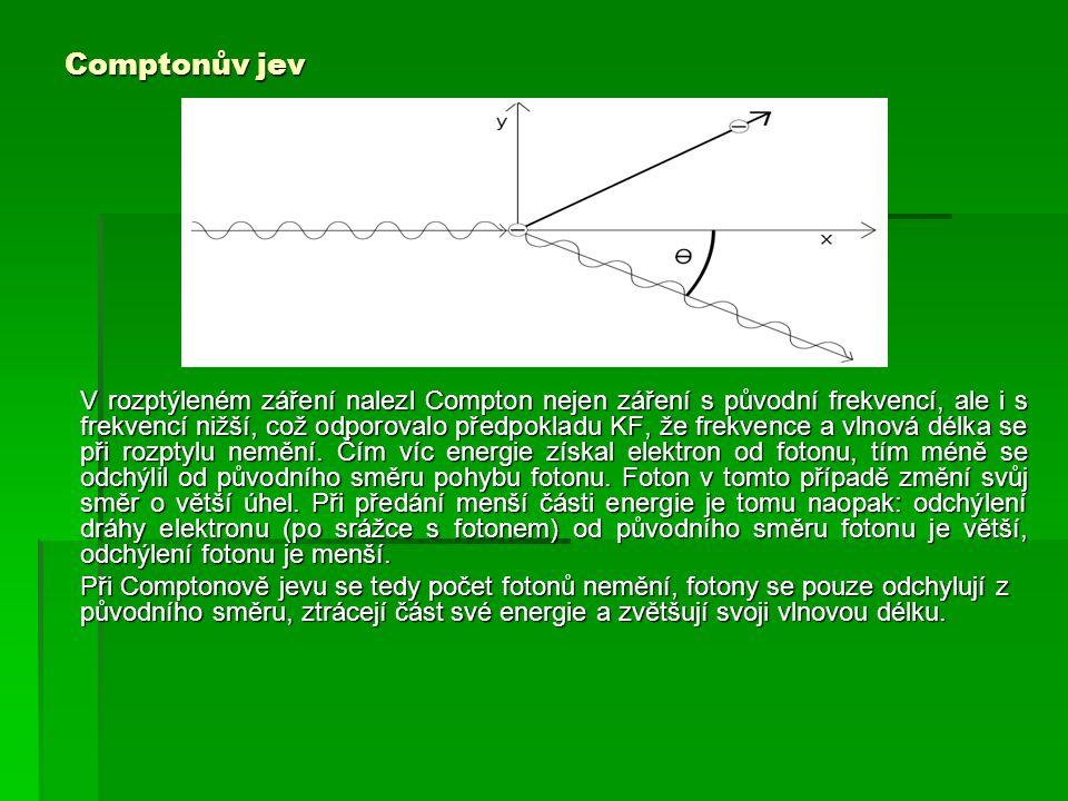 Comptonův jev V rozptýleném záření nalezl Compton nejen záření s původní frekvencí, ale i s frekvencí nižší, což odporovalo předpokladu KF, že frekvence a vlnová délka se při rozptylu nemění.