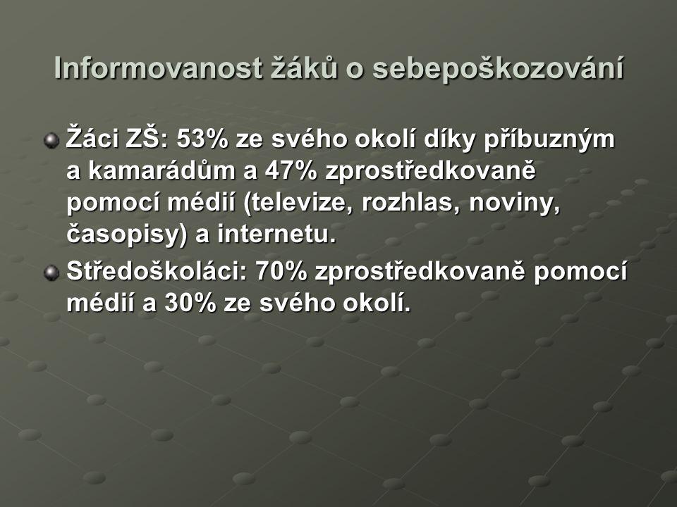 Informovanost žáků o sebepoškozování Žáci ZŠ: 53% ze svého okolí díky příbuzným a kamarádům a 47% zprostředkovaně pomocí médií (televize, rozhlas, noviny, časopisy) a internetu.