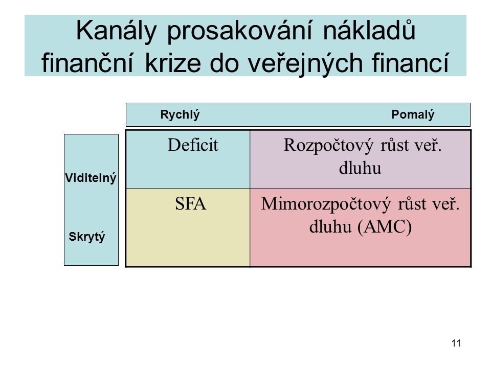 11 Kanály prosakování nákladů finanční krize do veřejných financí Deficit Rozpočtový růst veř.
