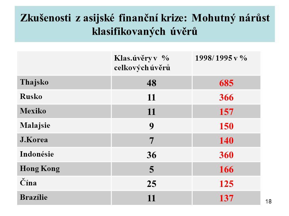 18 Zkušenosti z asijské finanční krize: Mohutný nárůst klasifikovaných úvěrů Klas.úvěry v % celkových úvěrů 1998/ 1995 v % Thajsko 48685 Rusko 11366 Mexiko 11157 Malajsie 9150 J.Korea 7140 Indonésie 36360 Hong Kong 5166 Čína 25125 Brazílie 11137