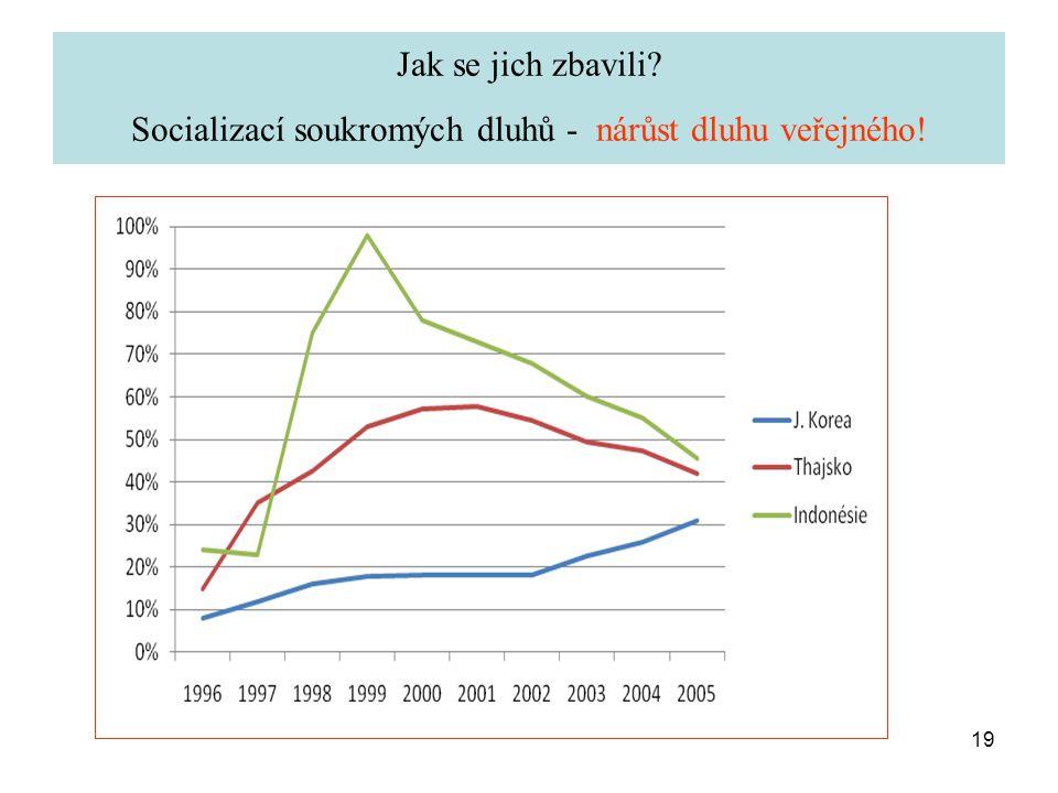19 Jak se jich zbavili Socializací soukromých dluhů - nárůst dluhu veřejného!