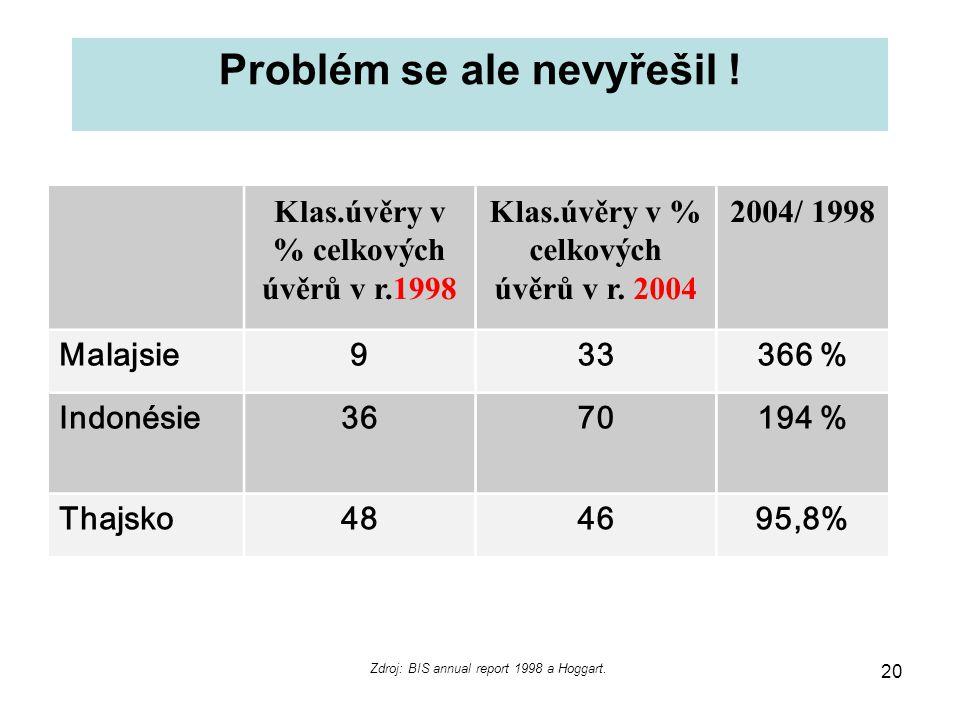 20 Problém se ale nevyřešil ! Klas.úvěry v % celkových úvěrů v r.1998 Klas.úvěry v % celkových úvěrů v r. 2004 2004/ 1998 Malajsie933366 % Indonésie36
