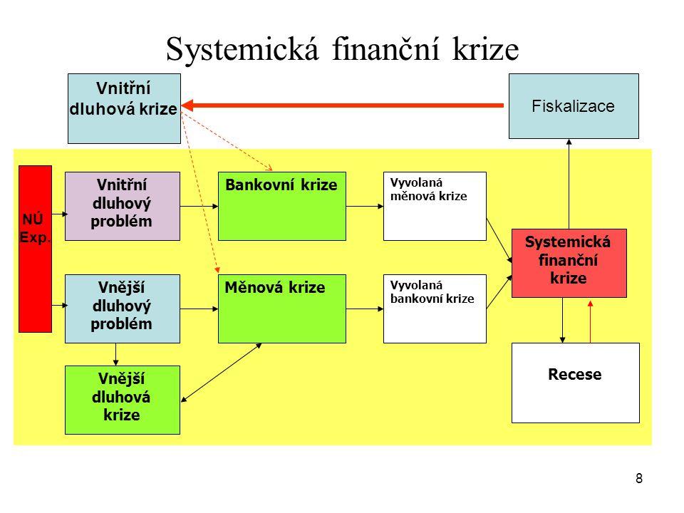 8 Vnitřní dluhový problém Vnější dluhový problém Bankovní krize Měnová krize Vyvolaná měnová krize Vyvolaná bankovní krize Systemická finanční krize Vnější dluhová krize Recese Systemická finanční krize NÚ Exp.