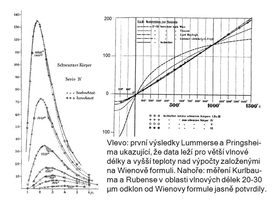 Vlevo: první výsledky Lummerse a Pringshei- ma ukazující, že data leží pro větší vlnové délky a vyšší teploty nad výpočty založenými na Wienově formul