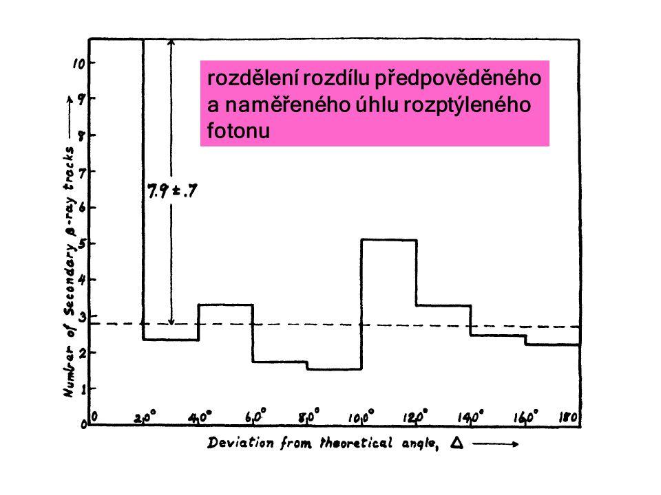 rozdělení rozdílu předpověděného a naměřeného úhlu rozptýleného fotonu