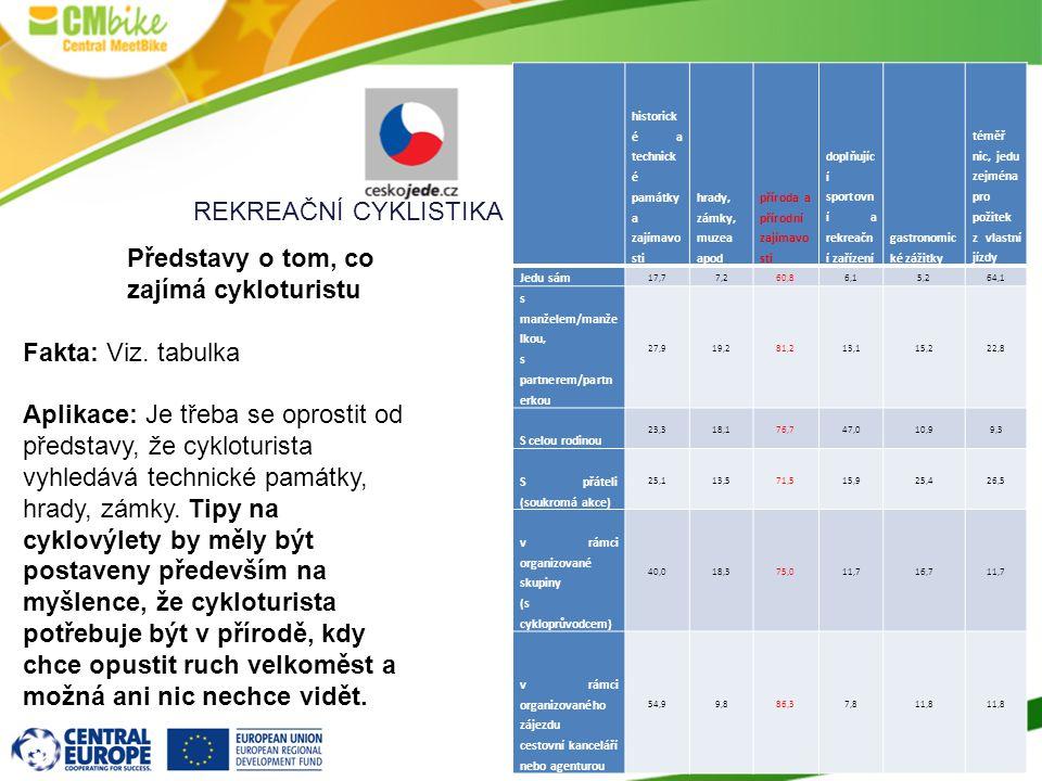 Představy o tom, co zajímá cykloturistu Fakta: Viz.