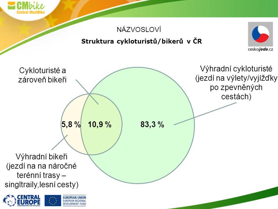 NÁZVOSLOVÍ Struktura cykloturistů/bikerů v ČR 83,3 %10,9 %5,8 % Výhradní cykloturisté (jezdí na výlety/vyjížďky po zpevněných cestách) Výhradní bikeři (jezdí na na náročné terénní trasy – singltraily,lesní cesty) Cykloturisté a zároveň bikeři