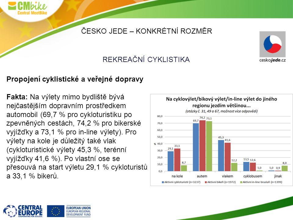 ČESKO JEDE – KONKRÉTNÍ ROZMĚR REKREAČNÍ CYKLISTIKA Propojení cyklistické a veřejné dopravy Fakta: Na výlety mimo bydliště bývá nejčastějším dopravním prostředkem automobil (69,7 % pro cykloturistiku po zpevněných cestách, 74,2 % pro bikerské vyjížďky a 73,1 % pro in-line výlety).