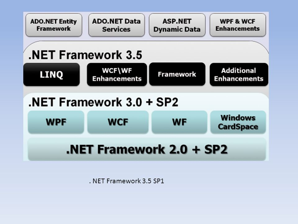 . NET Framework 3.5 SP1