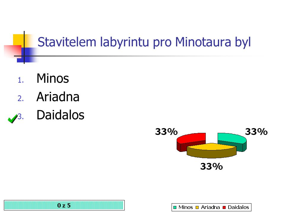 Stavitelem labyrintu pro Minotaura byl 0 z 5 1. Minos 2. Ariadna 3. Daidalos