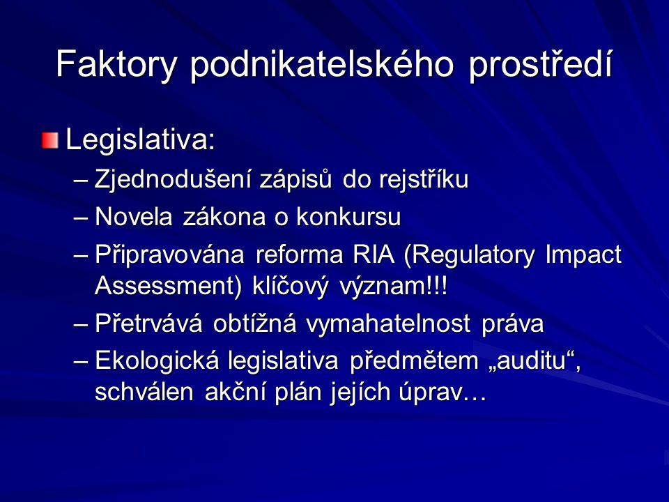 Faktory podnikatelského prostředí Legislativa: –Zjednodušení zápisů do rejstříku –Novela zákona o konkursu –Připravována reforma RIA (Regulatory Impac