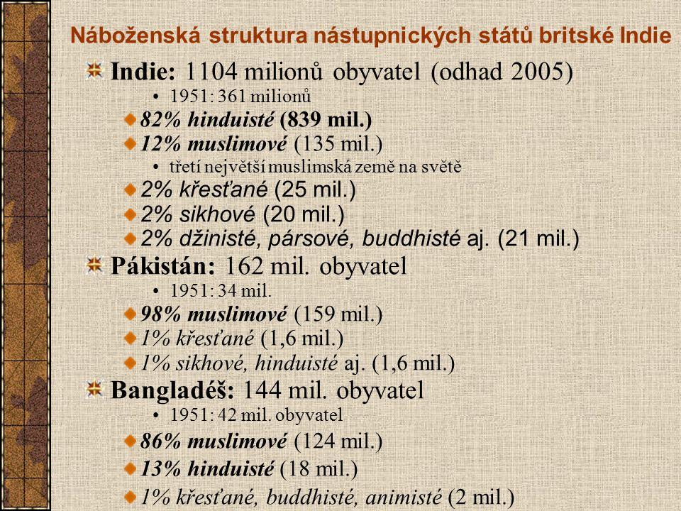 Náboženská struktura nástupnických států britské Indie Indie: 1104 milionů obyvatel (odhad 2005) 1951: 361 milionů 82% hinduisté (839 mil.) 12% musl