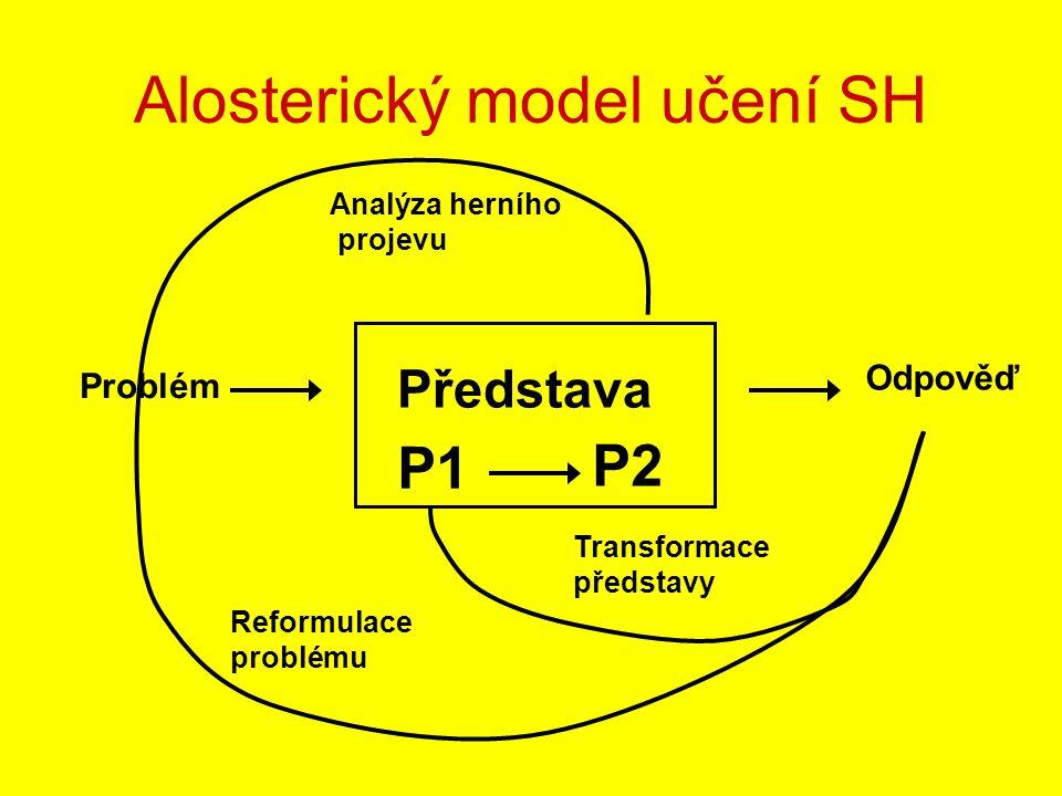 Alosterický model učení SH Představa P1 P2 Odpověď Problém Analýza herního projevu Transformace představy Reformulace problému