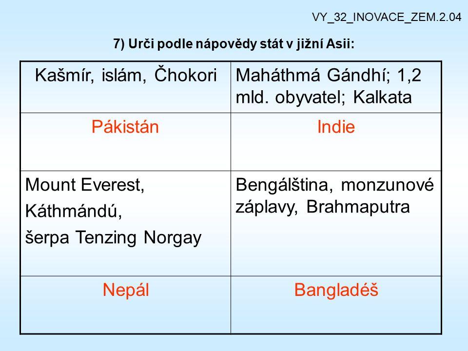 7) Urči podle nápovědy stát v jižní Asii: Kašmír, islám, ČhokoriMaháthmá Gándhí; 1,2 mld. obyvatel; Kalkata PákistánIndie Mount Everest, Káthmándú, še