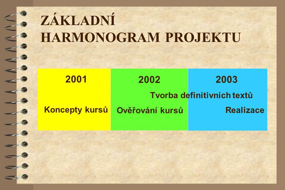 2003 ZÁKLADNÍ HARMONOGRAM PROJEKTU 2001 Koncepty kursů 2002 Ověřování kursů Realizace Tvorba definitivních textů