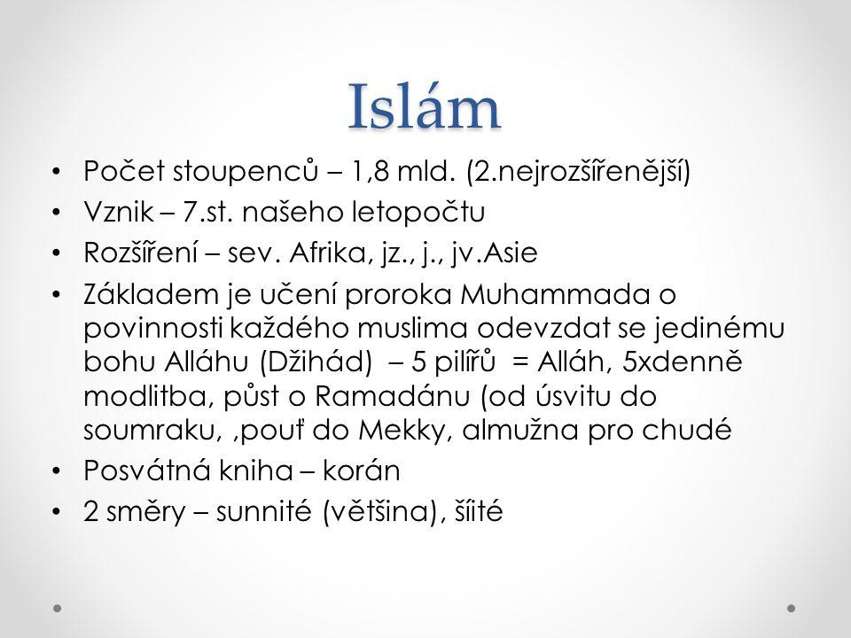 Islám Počet stoupenců – 1,8 mld. (2.nejrozšířenější) Vznik – 7.st. našeho letopočtu Rozšíření – sev. Afrika, jz., j., jv.Asie Základem je učení prorok