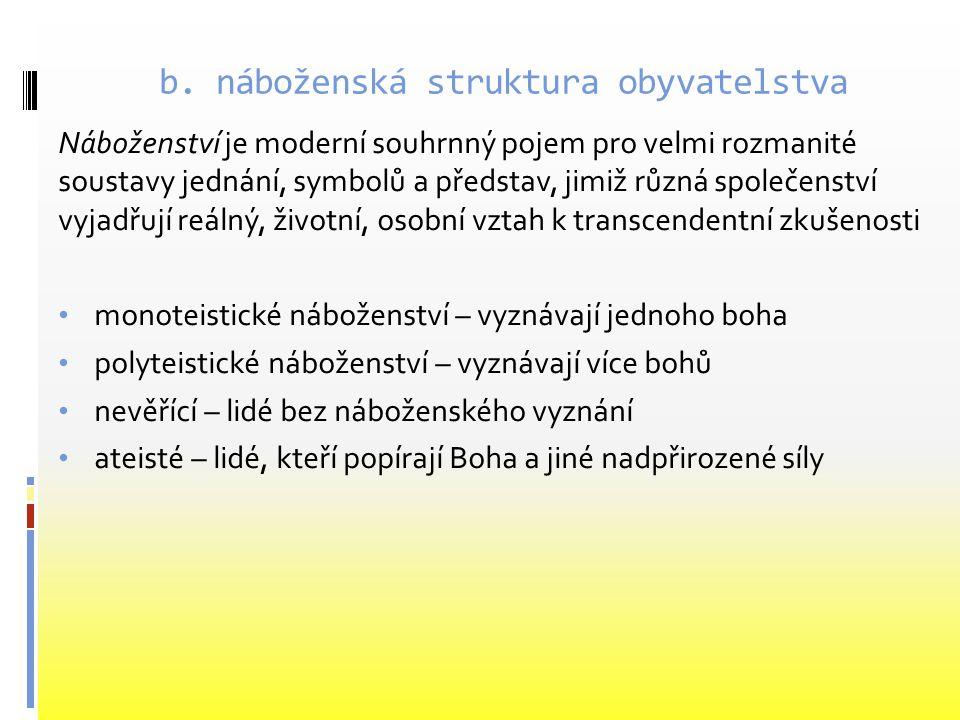 b. náboženská struktura obyvatelstva Náboženství je moderní souhrnný pojem pro velmi rozmanité soustavy jednání, symbolů a představ, jimiž různá spole