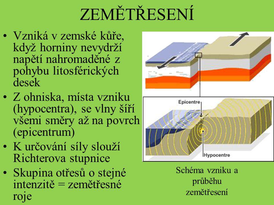 ZEMĚTŘESENÍ Schéma vzniku a průběhu zemětřesení Vzniká v zemské kůře, když horniny nevydrží napětí nahromaděné z pohybu litosférických desek Z ohniska
