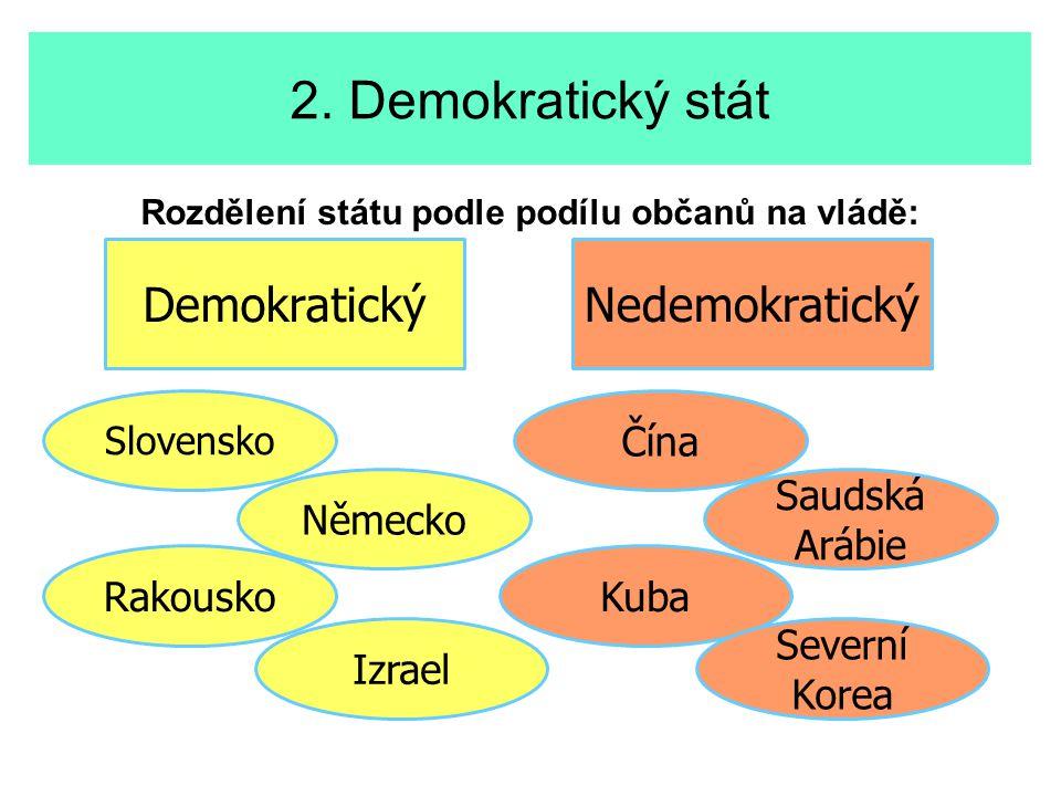 2. Demokratický stát Rozdělení státu podle podílu občanů na vládě: DemokratickýNedemokratický Rakousko Slovensko Saudská Arábie Izrael Německo Kuba Se