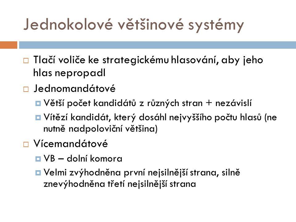 Jednokolové většinové systémy  Tlačí voliče ke strategickému hlasování, aby jeho hlas nepropadl  Jednomandátové  Větší počet kandidátů z různých st