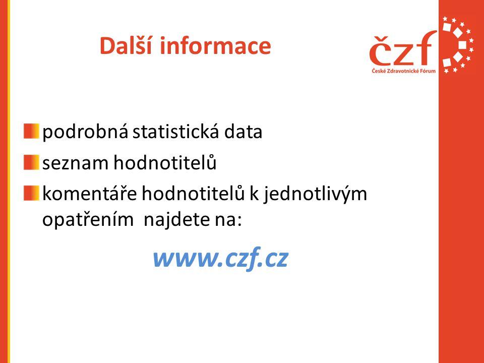 Další informace podrobná statistická data seznam hodnotitelů komentáře hodnotitelů k jednotlivým opatřením najdete na: www.czf.cz