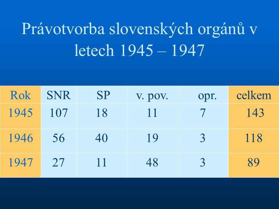Právotvorba slovenských orgánů v letech 1945 – 1947 RokSNR SPv. pov. opr.celkem 194510718117 143 19465640193118 1947271148389