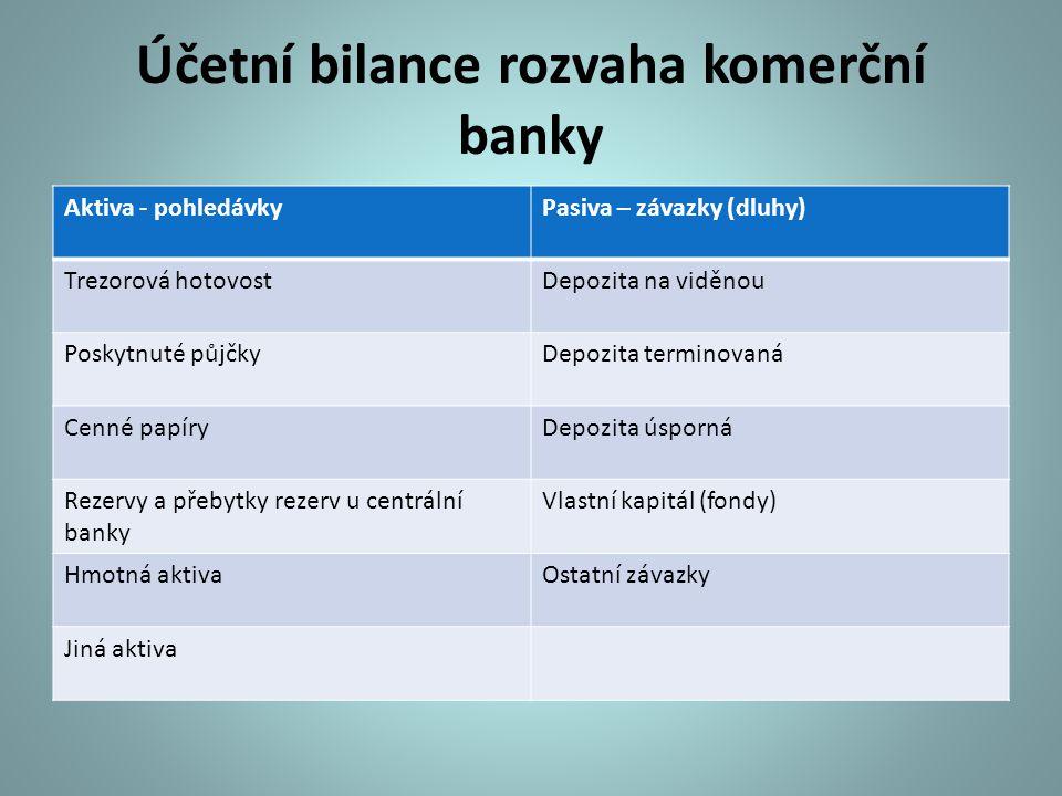 Účetní bilance rozvaha komerční banky Aktiva - pohledávkyPasiva – závazky (dluhy) Trezorová hotovostDepozita na viděnou Poskytnuté půjčkyDepozita term