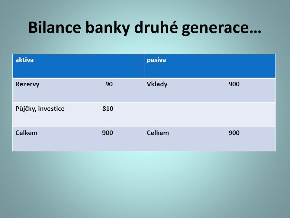 Bilance banky druhé generace… aktivapasiva Rezervy 90Vklady 900 Půjčky, investice 810 Celkem 900