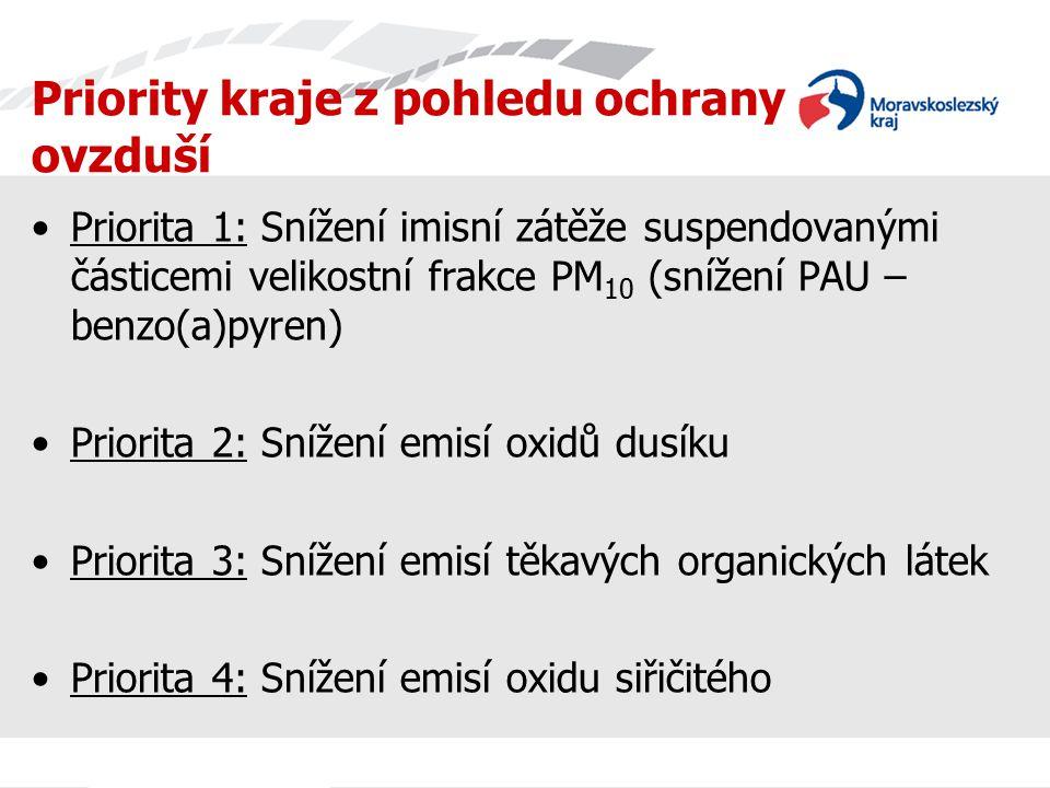 Priority kraje z pohledu ochrany ovzduší Priorita 1: Snížení imisní zátěže suspendovanými částicemi velikostní frakce PM 10 (snížení PAU – benzo(a)pyr