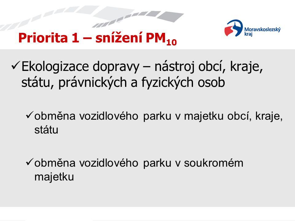 Priorita 1 – snížení PM 10 Ekologizace dopravy – nástroj obcí, kraje, státu, právnických a fyzických osob obměna vozidlového parku v majetku obcí, kra