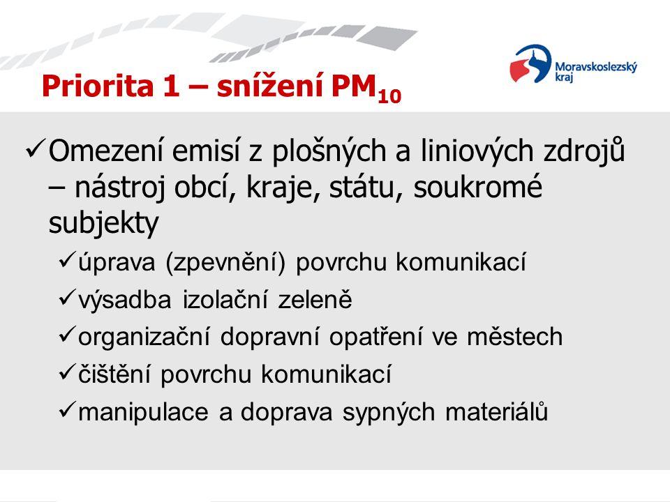 Priorita 1 – snížení PM 10 Omezení emisí z plošných a liniových zdrojů – nástroj obcí, kraje, státu, soukromé subjekty úprava (zpevnění) povrchu komun
