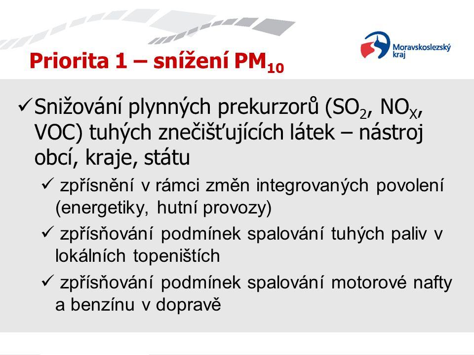 Priorita 1 – snížení PM 10 Snižování plynných prekurzorů (SO 2, NO X, VOC) tuhých znečišťujících látek – nástroj obcí, kraje, státu zpřísnění v rámci
